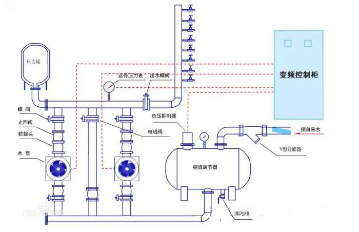 水位下降到设定值时,液位控制器将控制信号传递给变频控制柜中的控制