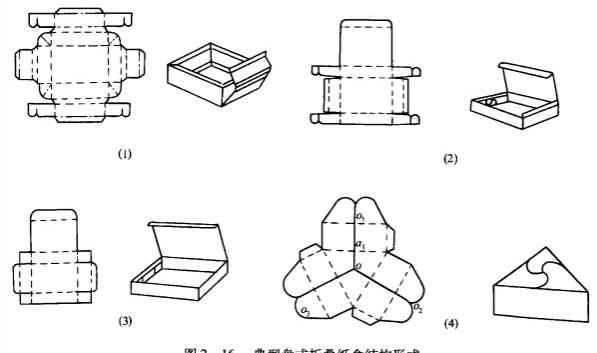 的盘式折叠纸盒结构形式