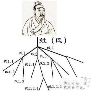 秦姓部分支派始祖