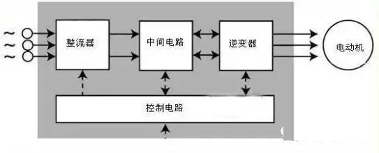 变频器可分为电压型和电流行两种变频器。   电压型是将电压源的直流变换为交流的变频器,直流回路的滤波是电容。   电流型是将电流源的直流变换为交流的变频器,其直流回路滤波是电感。是整流器,整流器,逆变器。   而变频器的主电路由整流器、平波回路和逆变器三部分构成,将工频电源变换为直流功率的整流器,吸收在变流器和逆变器产生的电压脉动的平波回路。   主电路的接线   1、电源应接到变频器输入端R、S、T接线端子上,一定不能接到变频器输出端(U、V、W)上,否则将损坏变频器。接线后,零碎线头必须清除