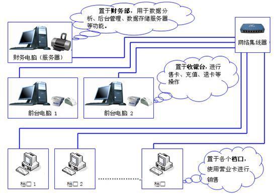 美食广场餐饮管理系统总体架构图